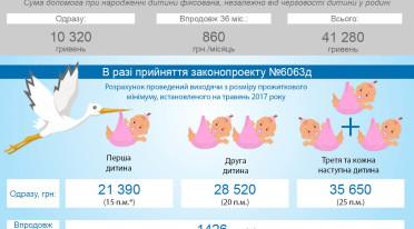 Законопроект про посилення соціального захисту сімей з дітьми (6063д)